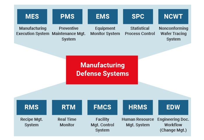 TSMC Manufacturing Defense Systems