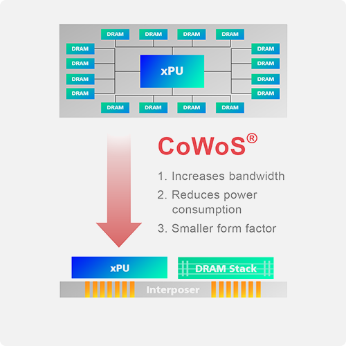 CoWoS® (Chip-on-Wafer-on-Substrate) Services