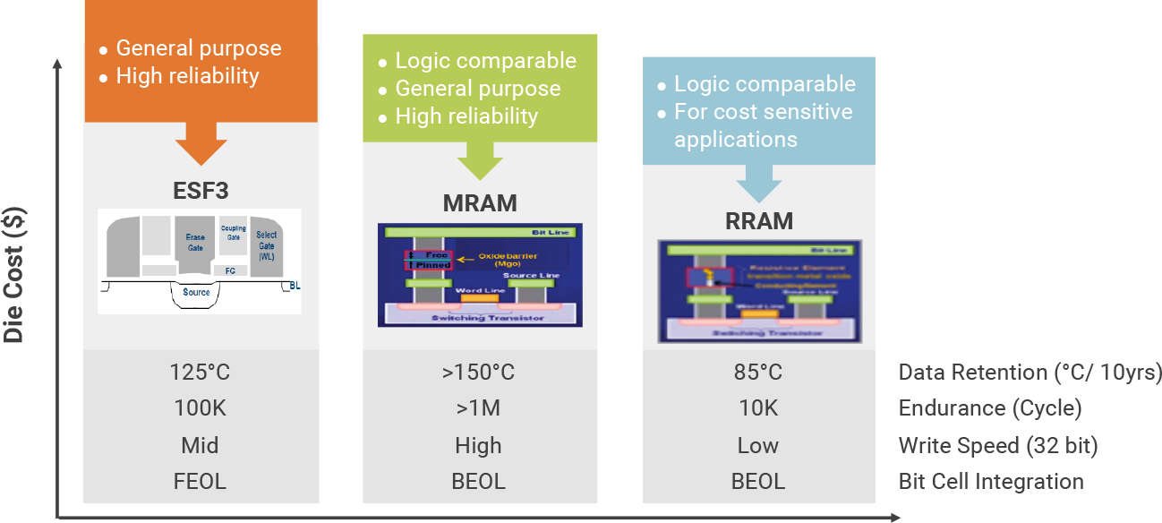 Embedded NVM Solutions