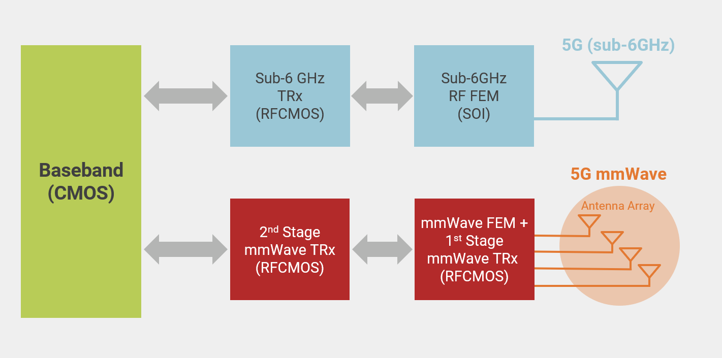 TSMC's most comprehensive RF technology offering covers sub-6GHz, to mmWave, to RF Front-end SOI applications