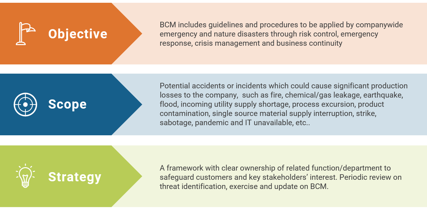 Business Continuity Management (BCM) outline