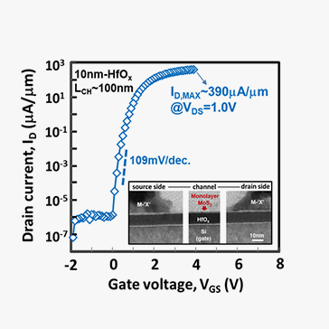 igh On-Current 2D nFET of 390μA/μm at VDS = 1V using Monolayer CVD MoS2 without Intentional Doping