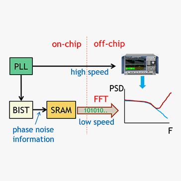 Embedded PLL Phase Noise Measurement Based on a PFD/CP MASH 1-1-1 ΔƩ Time-to-Digital Converter in 7nm CMOS